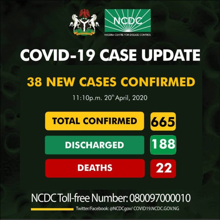 April 20 Cases of Coronavirus in Nigeria
