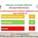 Kano Confirms 5 New COVID-19 Cases