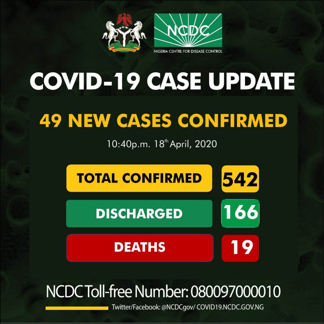 COVID-19: Nigeria Records 49 New Cases, Two Deaths