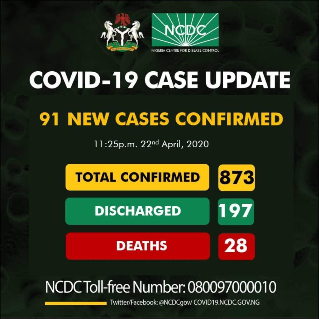 COVID-19: Nigeria Records 91 New Cases — Total Now 873