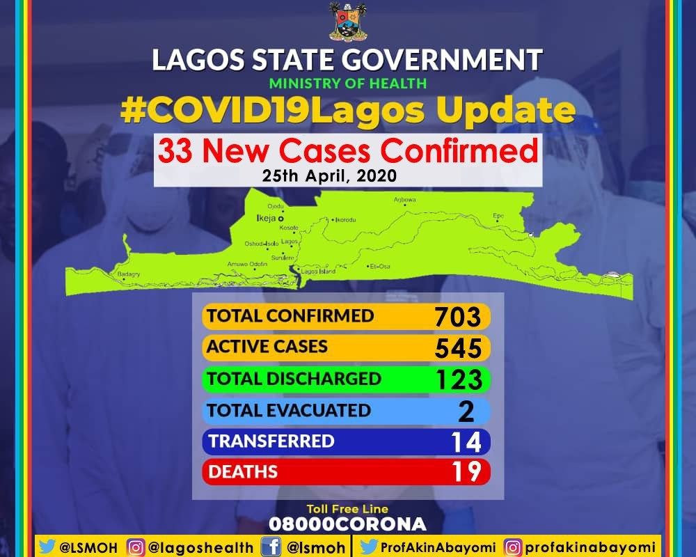 Lagos Records 33 New COVID-19 Cases, Total Now 703