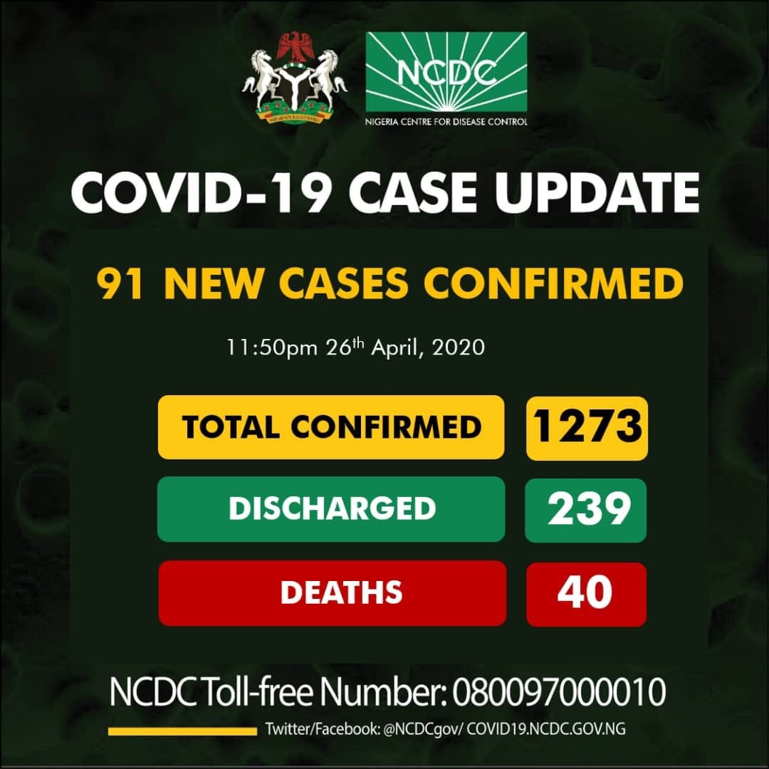 COVID-19: 91 Fresh Cases Recorded, Total Now 1,273