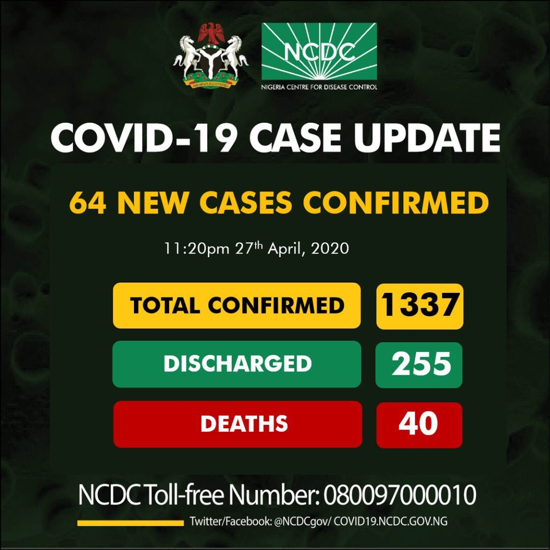 NCDC Reports 64 Fresh COVID-19 Cases, Total Now 1,337