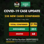 [BREAKING] COVID-19: NCDC Reports 238 New Cases, 92 In kano