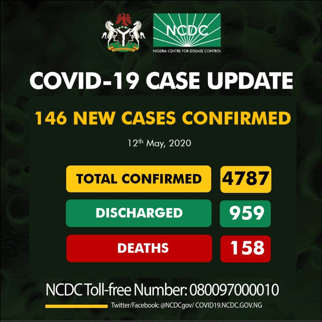 Nigeria Records 146 Fresh COVID-19 Cases, Total Now 4,787