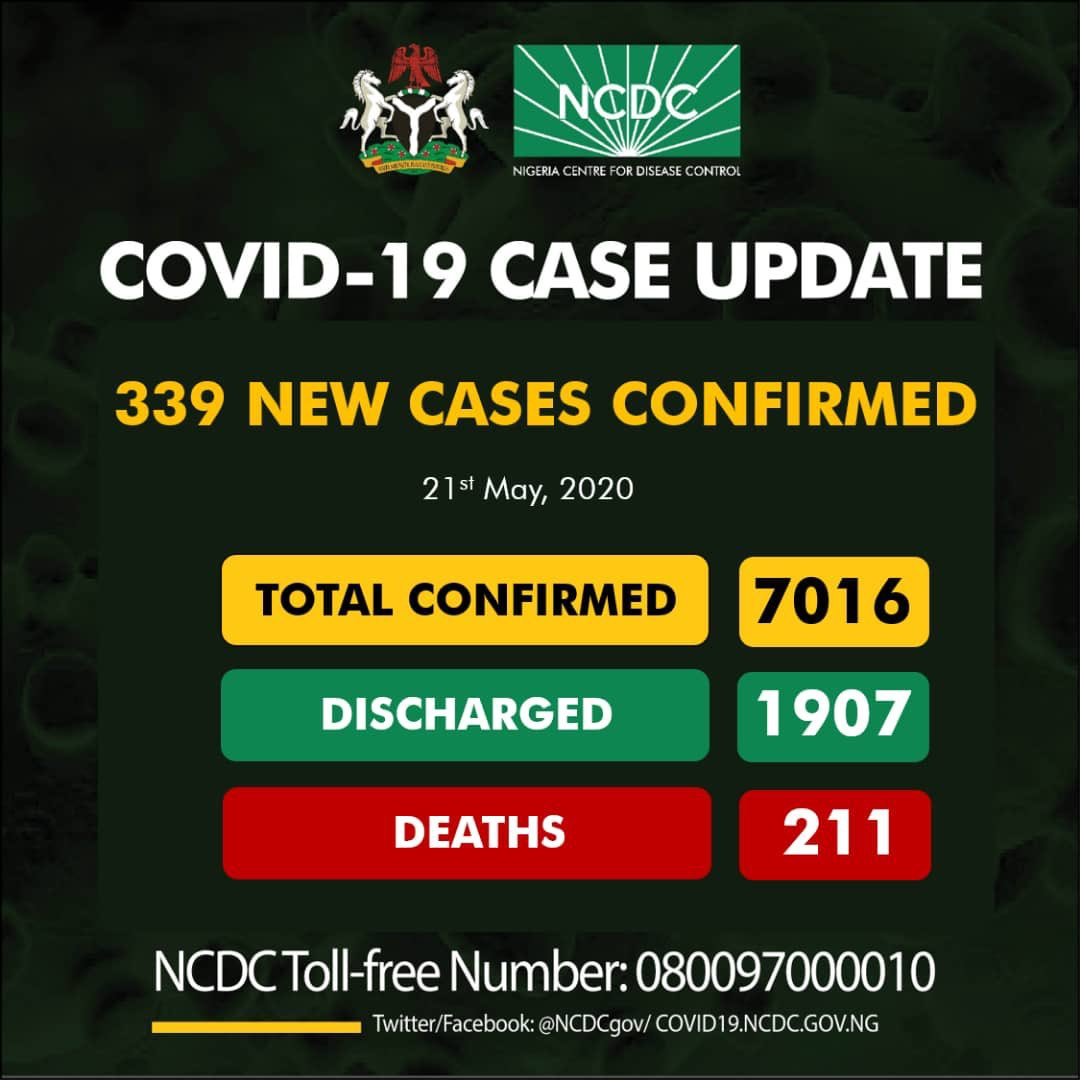 NCDC Reports 339 New COVID-19 Cases —139 In Lagos, Total Now 7,016
