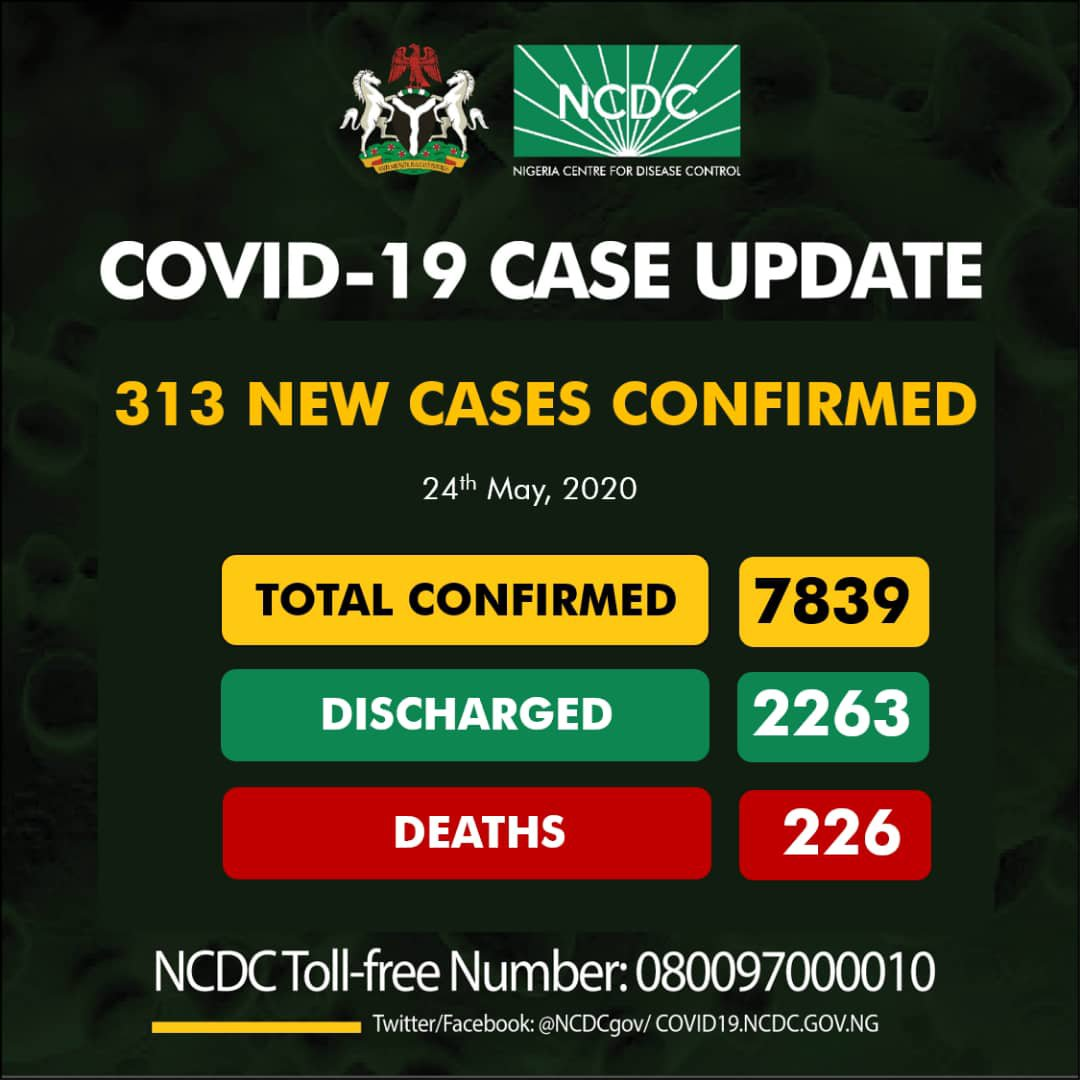 COVID-19: Nigeria Records 313 New Cases, 148 In Lagos —Total Now 7,839