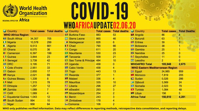 WHO: COVID-19 Cases In Africa Top 150,000