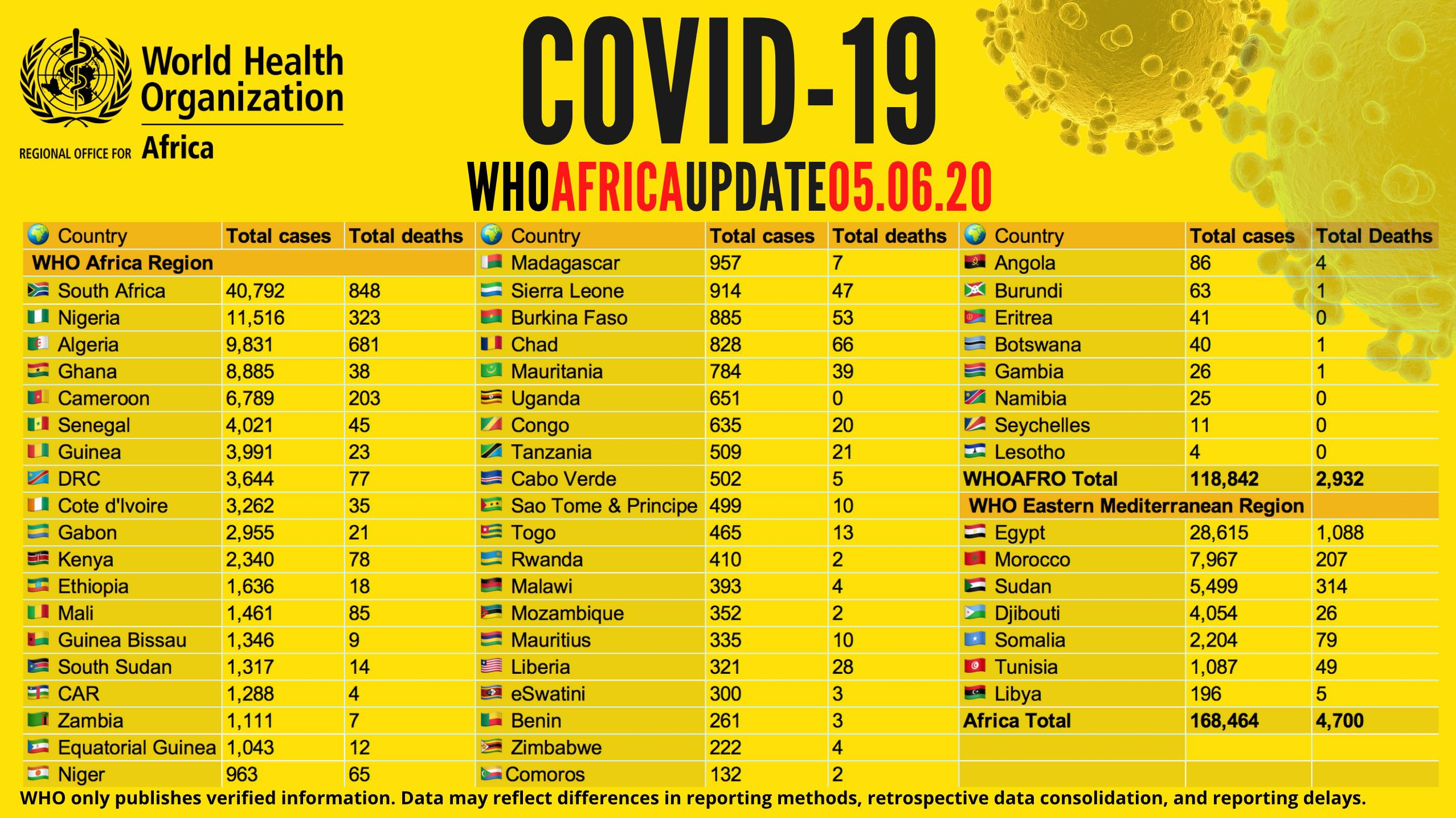 COVID-19 Cases In Africa Exceed 168,000— 4,700 Deaths Recorded