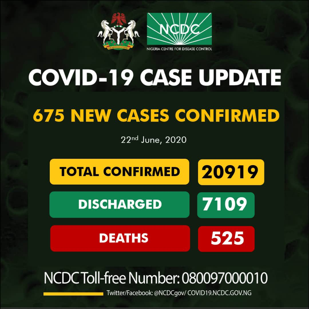 COVID-19: NCDC Reports 675 Fresh Cases, Total Now 20,919