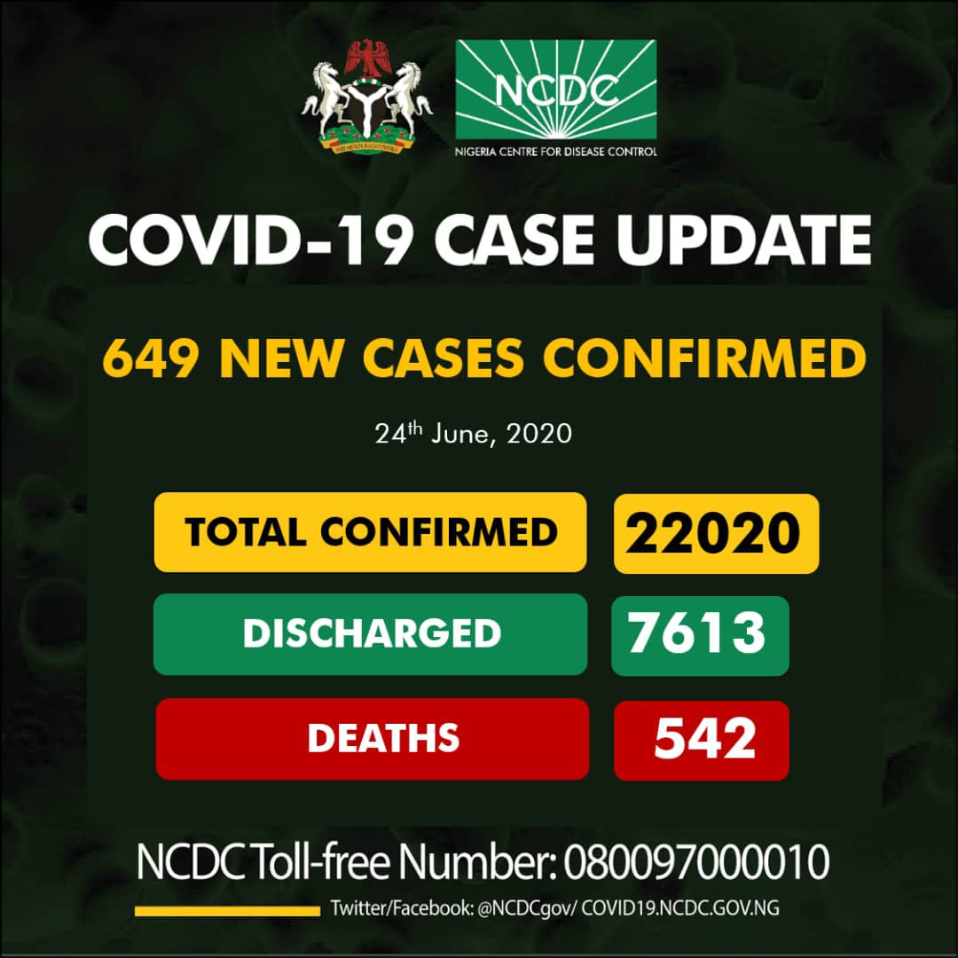 Nigeria's Coronavirus Cases Top 22,000 As NCDC reports 649 Infections