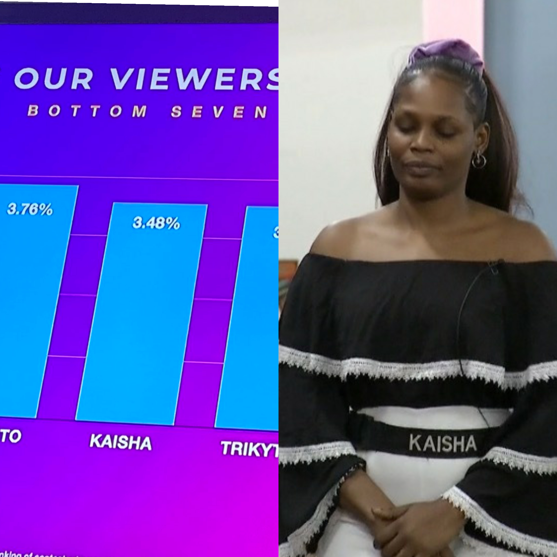 Outrage As Viewers Fault Voting System That Got Kaisha Evicted