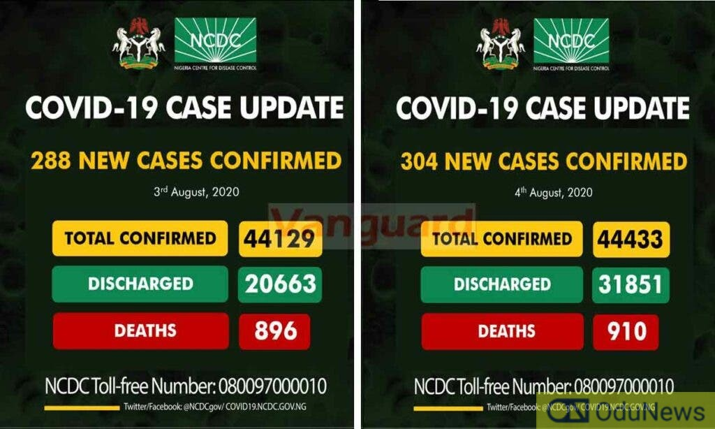 Reactions As NCDC Discharges Over 11,000 Coronavirus Patients In 24 Hours